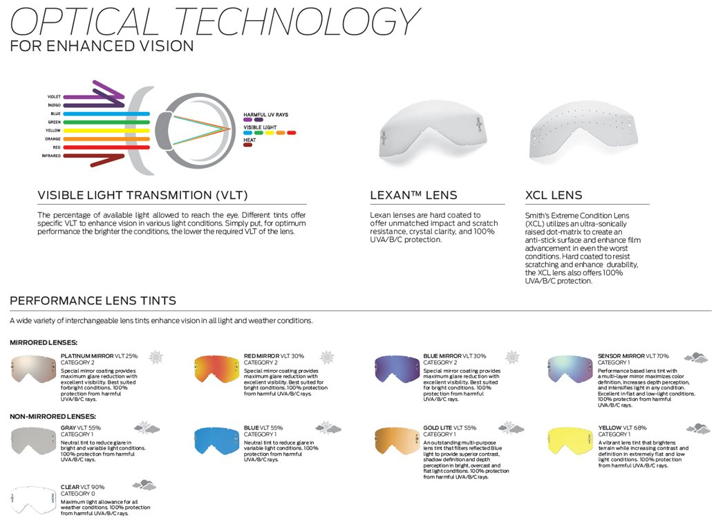 oakley snow goggles lens guide