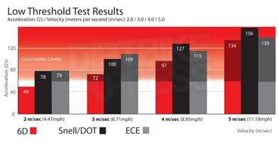 6D ATR-1 - Low Threshold Test