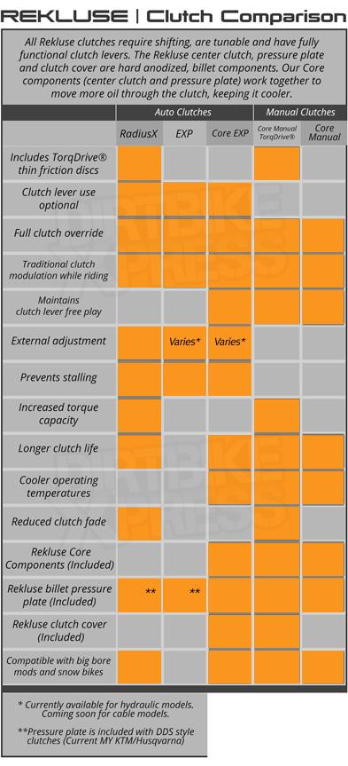 Rekluse Clutch Comparison Chart