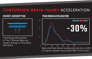 Concussion Brain Injury Acceleration