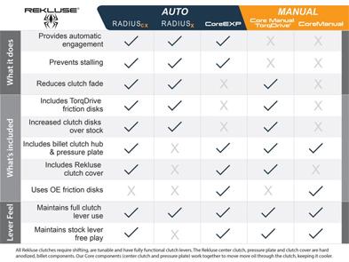 Rekluse RADIUS CX Clutch Comparison Chart